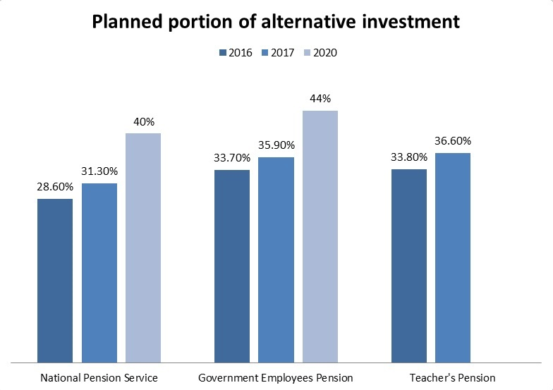 Portion of alternative investment