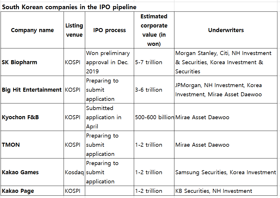 200518-ipo-pipelinetable