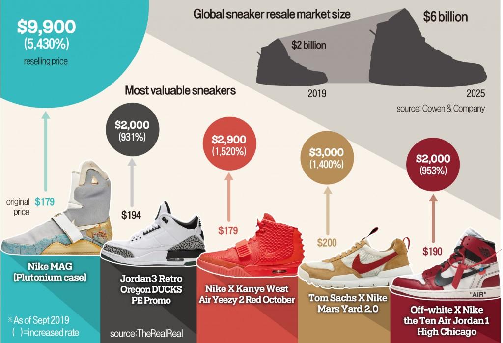 Companies eye $2 bn sneaker resale