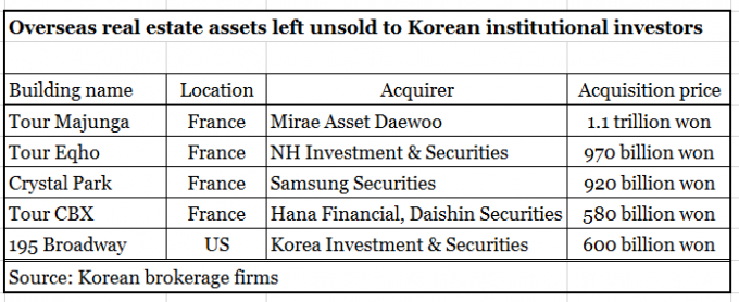 Overseas investment brokerage firms high risk investments 2021 nfl