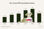 PEFs boosting clout in Korea's broader M&A sectors