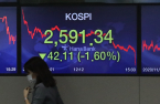 Retail investor buying, foreign selling hit fresh highs on Kospi