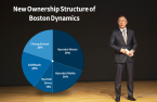 Hyundai Motor says group chief to buy 20% of Boston Dynamics